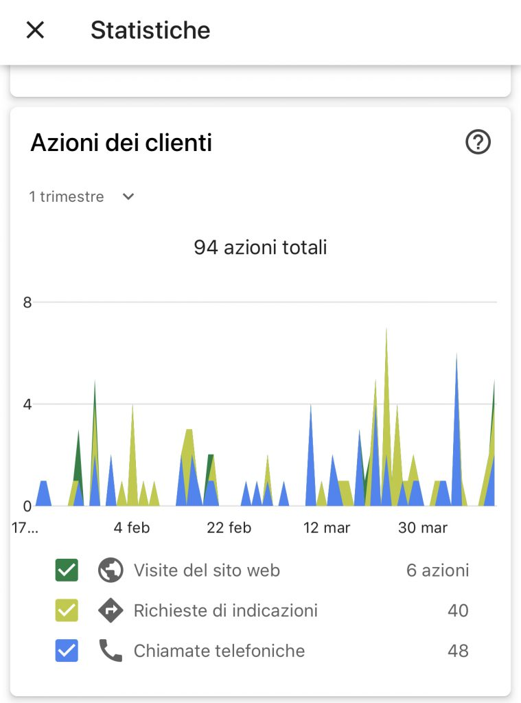 www.advmarketing.net/blog-google-my-business-nerone-silvio-1